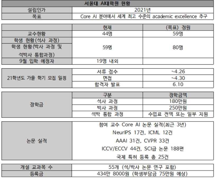 서울대 인공지능대학원 현황 표